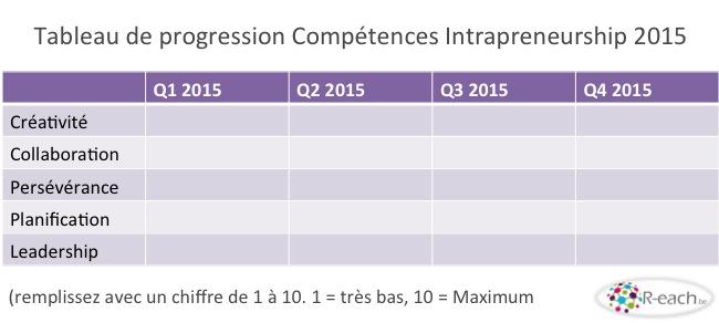 Tableau Compétences intrapreneurship