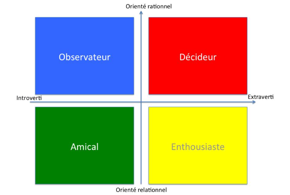 Schéma de types de personnalités selon Jung