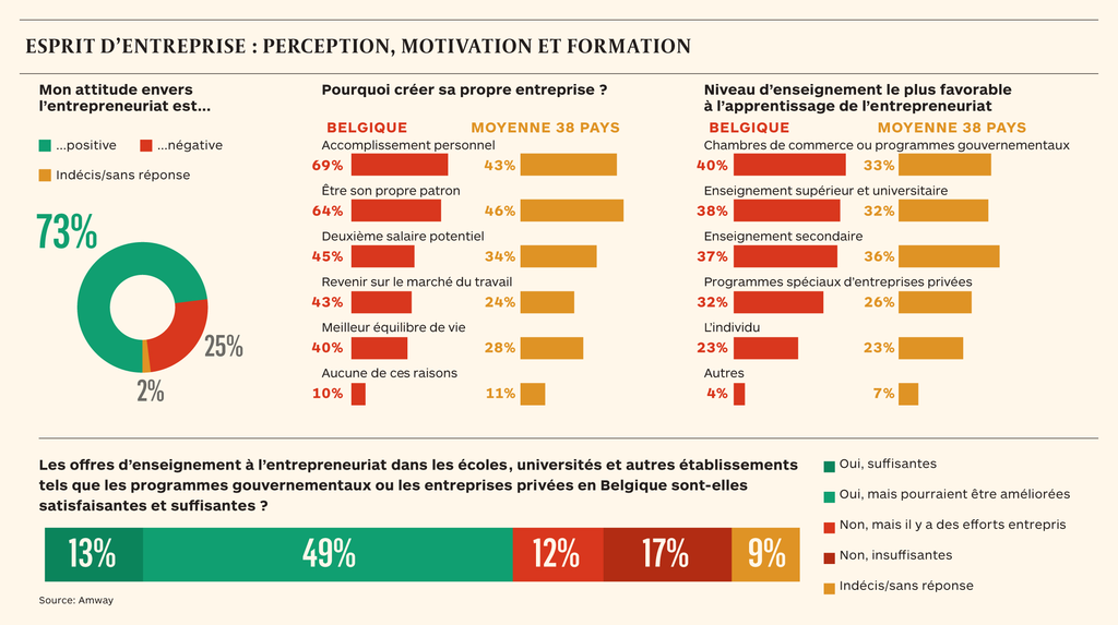 5 motivations des Belges